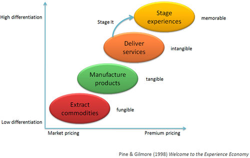 Phd thesis on smes