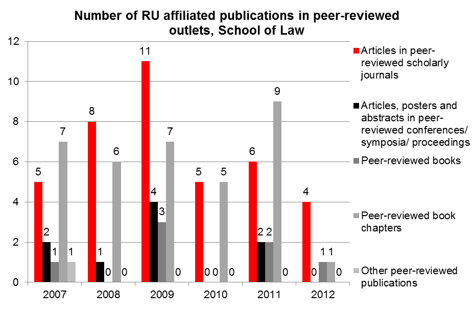 how to tell if article is peer reviewed