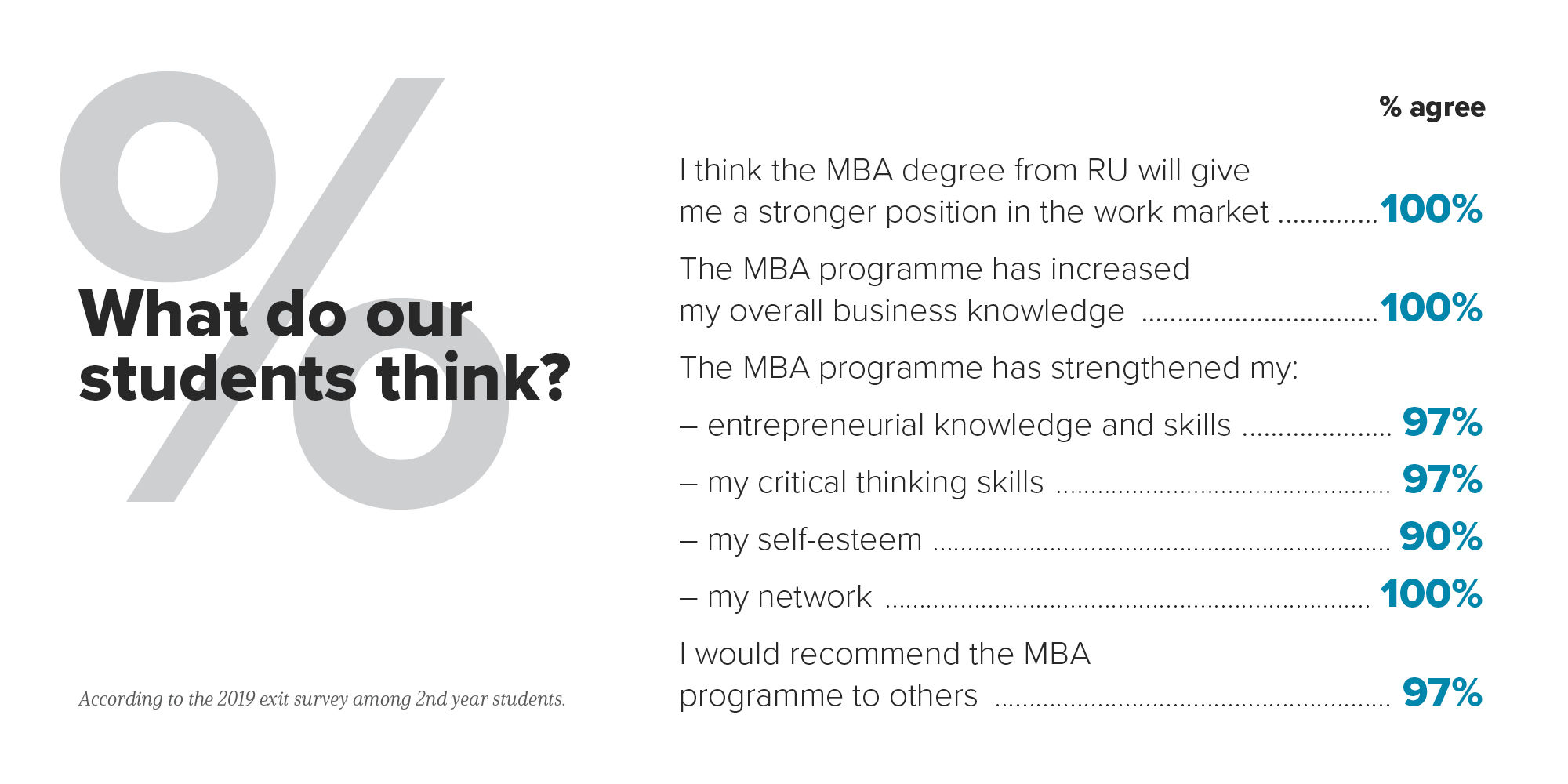 MBA_Survey